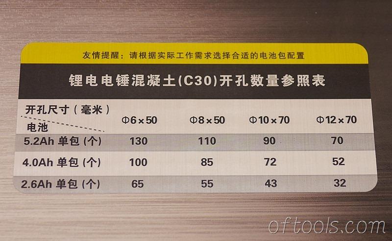 3、大有5401 20v锂电锤的续航能力